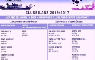 Club-Bilanz 2016/2017