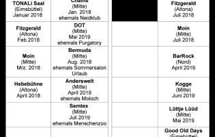 Club-Bilanz 2018/2019